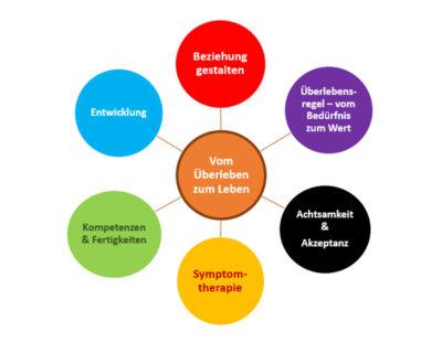 9 – Methoden psychotherapeutischer Verfahren