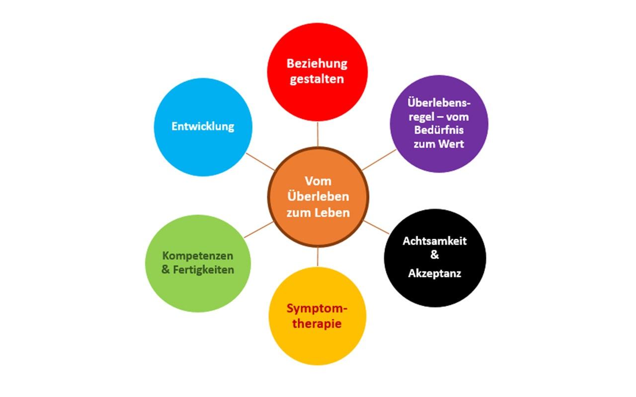 methoden psychotherapeutischer verfahren